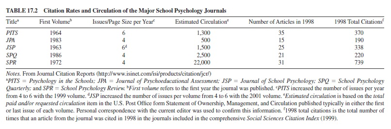 School Psychology Research Paper Topics