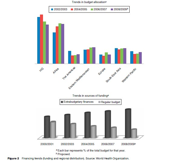 World Health Organization Research Paper